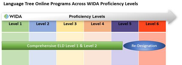 WIDA proficiency levels of programs
